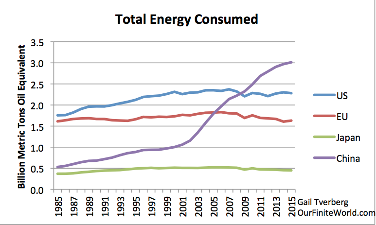 total energy consumption for selected areas