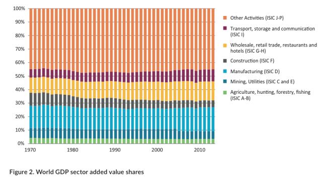 Figure 6. Figure from UNEP Global Material Flows and Resource Productivity.