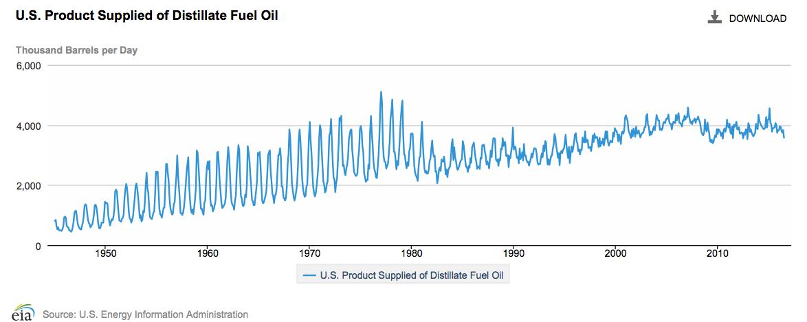 US distillate fuel consumption