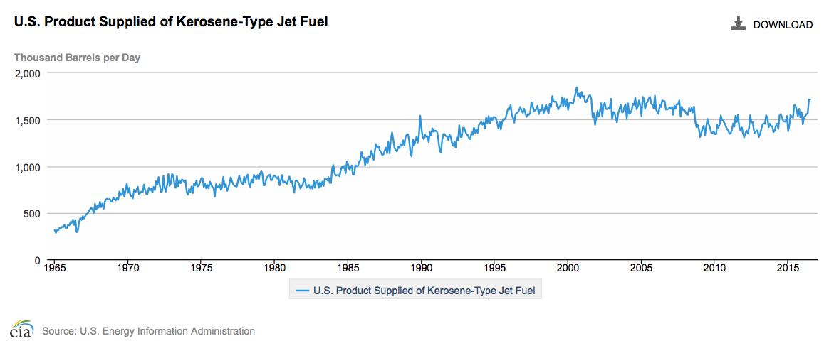 US Jet fuel consumption through July 2016