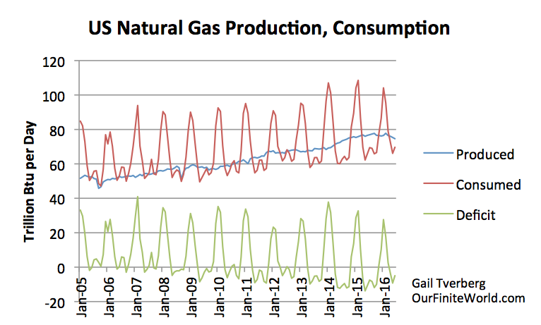 US natural gas by month