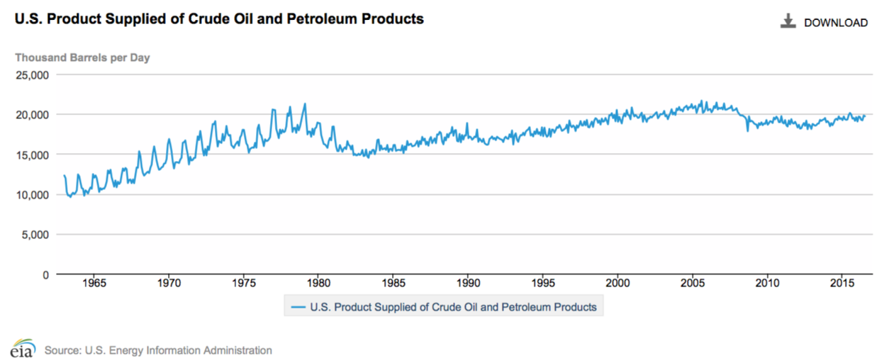 Total petroleum products consumed