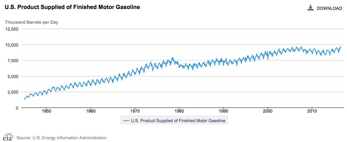 US gasoline consumption through July 2016