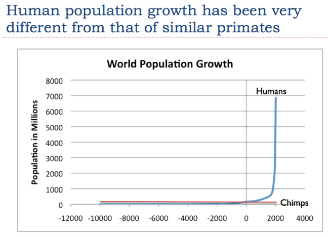 https://gailtheactuary.files.wordpress.com/2016/11/15-human-population-growth-has-been-different-from-similar-primates.png?w=648