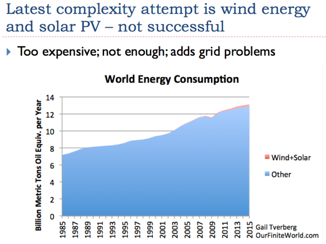 https://gailtheactuary.files.wordpress.com/2016/11/35-wind-and-solar-unsuccessful-complexity-solutions.png?w=648