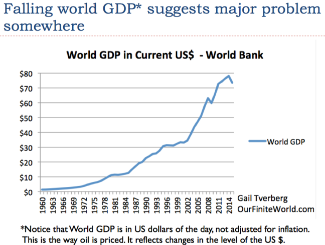 https://gailtheactuary.files.wordpress.com/2016/11/5-falling-world-gdp-suggests-problem-somewhere.png?w=648