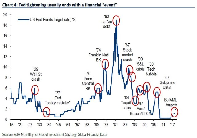 Bank of America history of Financial Events following Fed Tightening