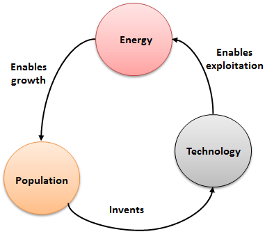 Geroge Mobus illustration of how economy works