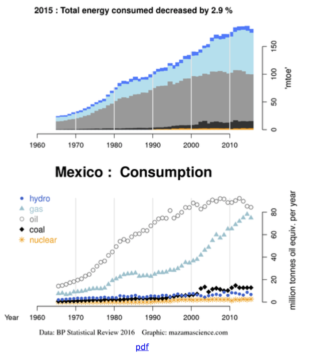 Mexico energy consumption