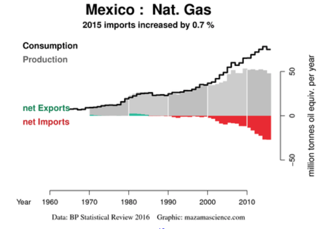 Mexico Natural Gas
