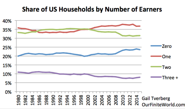 Share of US households with varying number of earners