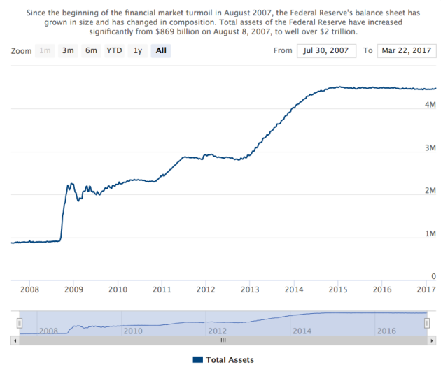 Total assets of Federal Reserve