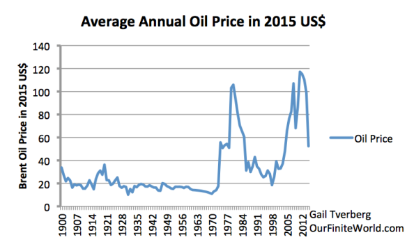 Figure 3. Average annual Brent equivalent oil price, in 2015 US$, from BP 2016 Statistical Review of World Energy.