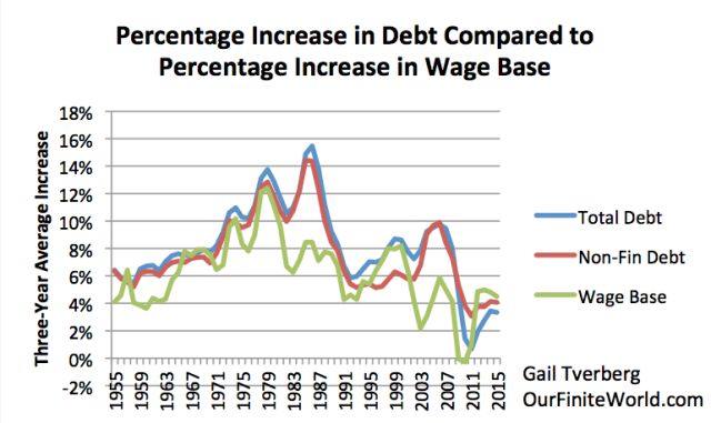Figure 6. Three-year average percent increase in debt compared to three year average percent increase in non-government wages, including pro proprietors' income, which I call my wage base.