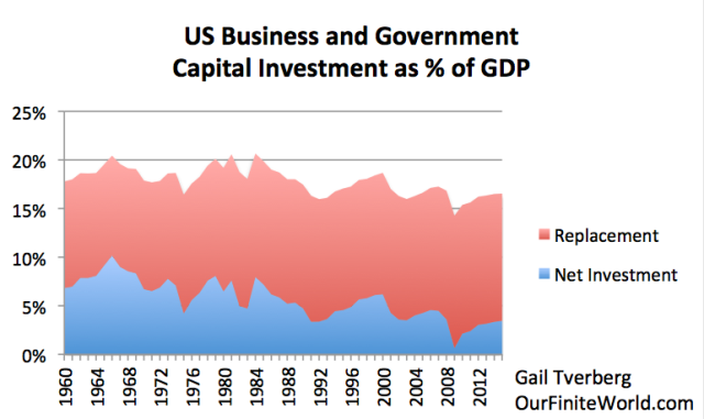 Figure 1. US Business and Government Capital Investment, based on Table 5.1 (Savings and Investment by Sector) of the US Bureau of Economic Analysis.