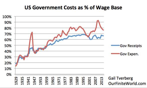 Figure 4. US government expenditures and receipts compared to wage base, based on BEA Table 3.1.