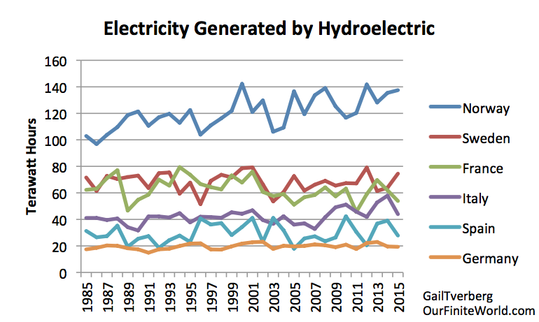 Hydroelectric in Europe by year