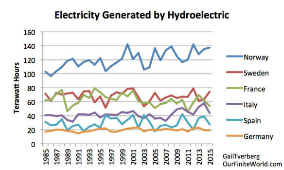 Figure 3. Electricity generated by hydroelectric for six large European countries based on BP 2016 Statistical Review of World Energy.