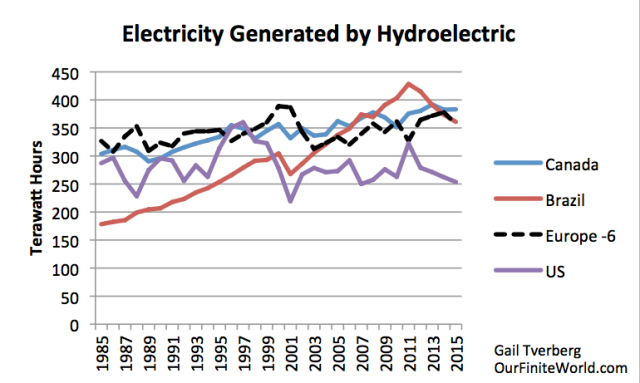 Figure 4. Hydroelectricity generated by some larger countries, and by the six European countries in Figure 3 combined.