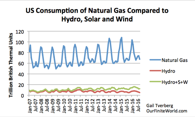 Figure 5. US consumption of natural gas compared to hydroelectric power and to compared to wind plus solar plus hydro (hydro+W+S), based on US Energy Information Administration data.