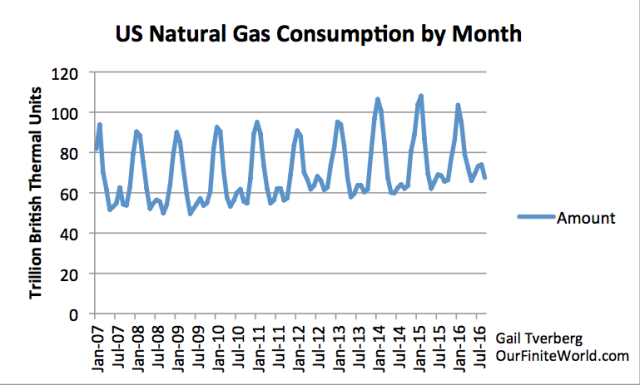 Figure 3. US natural gas consumption by month, based on US Energy Information Administration.