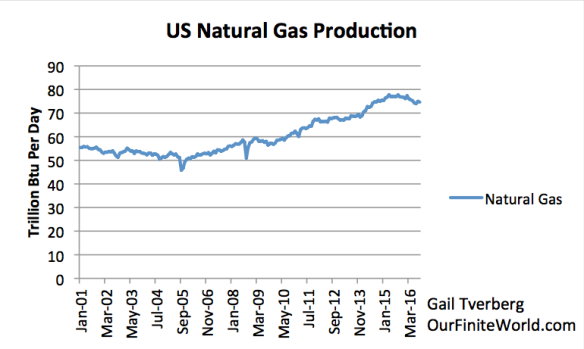 Figure 7. US Natural Gas production based on EIA data.