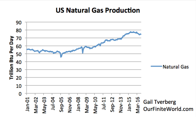 Figure 7. US Natural Gas production based on EIA data.