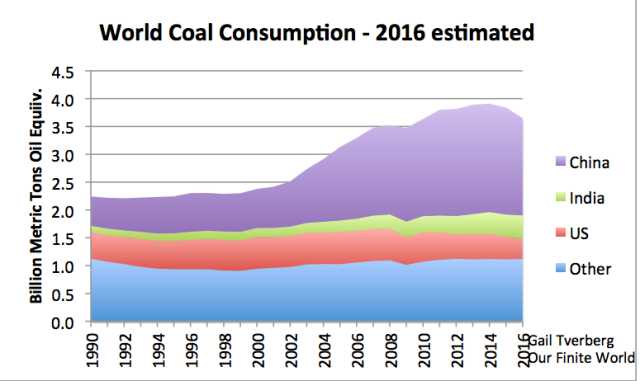 "Figure 2. World coal consumption. Information through 2015 based on BP 2016 Statistical Review of World Energy data. Estimates for China, US, and India are based on partial year data and news reports. 2016 amount for ""other"" estimated based on recent trends."