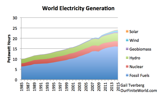Figure 2. World electricity generation by source, based on BP 2016 Statistical Review of World Energy.