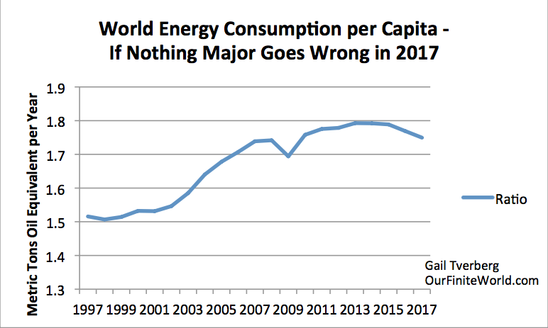 world energy consumption essay World's largest collection of essays 373 words essay on conservation of energy have the power to make better choices for reducing our consumption of energy.