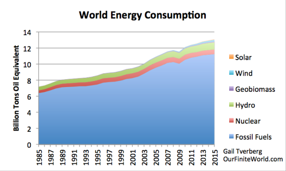 Figure 1. World energy consumption based on data from BP 2016 Statistical Review of World Energy.