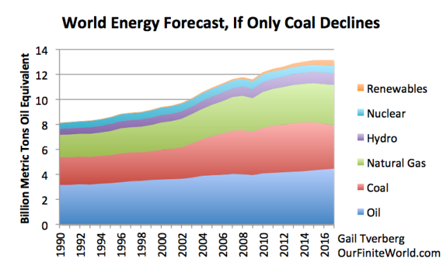 Figure 5. World energy consumption forecast, based on BP Statistical Review of World Energy data through 2015, and author's estimates for 2016 and 2017.