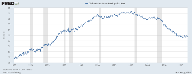 Figure 4. US Civilian labor force participation rate, based on US Bureau of Labor Statistics data, as graphed by fred.stlouisfed.org.