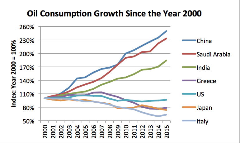 oil-consumption-growth-since-2000.png (771×461)