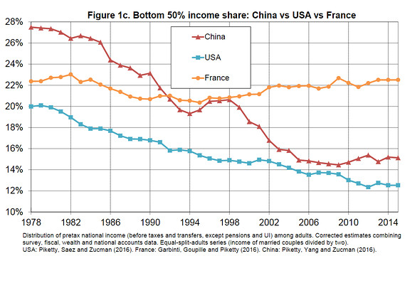 Figure 6. Bottom 50% income share, from recent Piketty analysis.