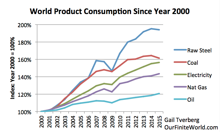world-product-consumption-since-2000.png (769×461)