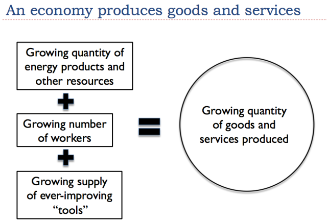 11 an economy produces goods and services
