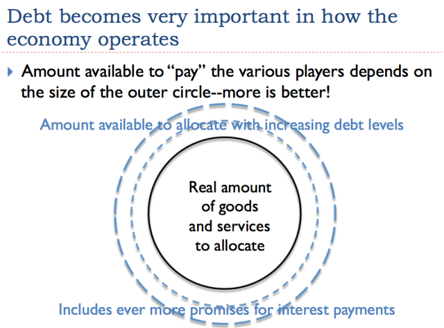 15 debt becomes very important in how the economy operates