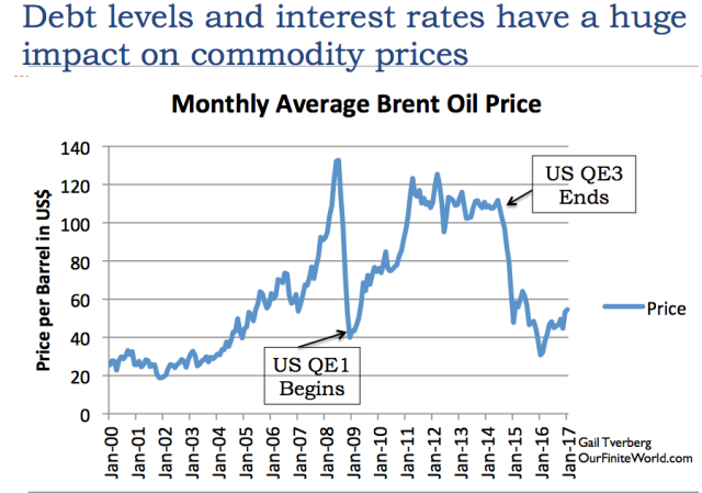 18 debt levles and interest rates impact commodity prices