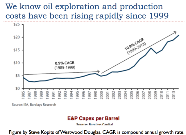 5 oil exproartion and production costs rising since 1999
