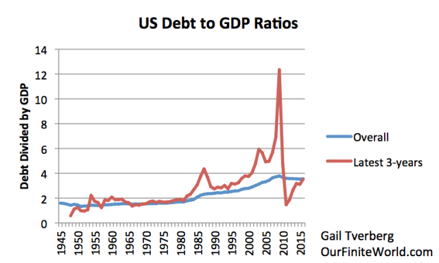 how does war affect the united states national debt and economy In the case of the united states, american debt is a widely-held and  despite  the scale, this selloff did not significantly affect the us economy, thereby limiting .