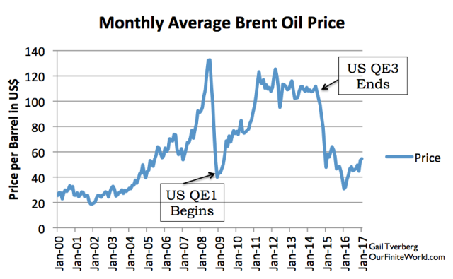monthly brent average oil price with notes
