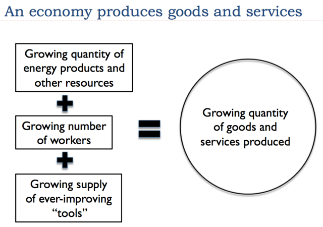 14 an economy produces goods and services