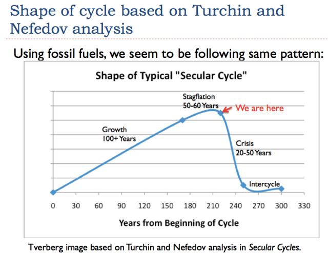 19 shape of cycle based on turchin and nefedov analysis
