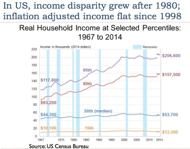 20 wage disparity has grown since 1980
