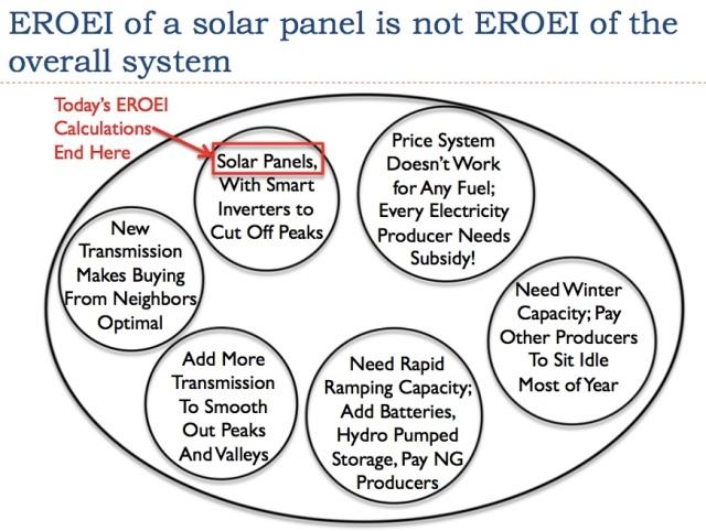 28 eroei of solar panel is not eroei of system