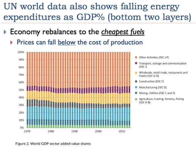 36 un world gpd value added shows shrinking energy share