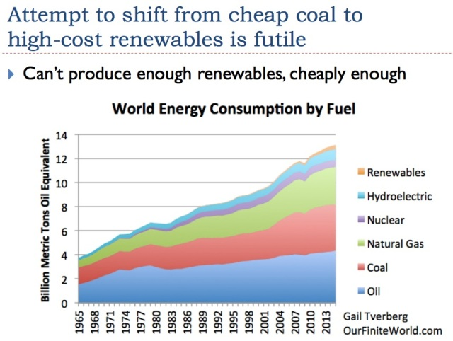 37 cant shift from cheap coal to renewables