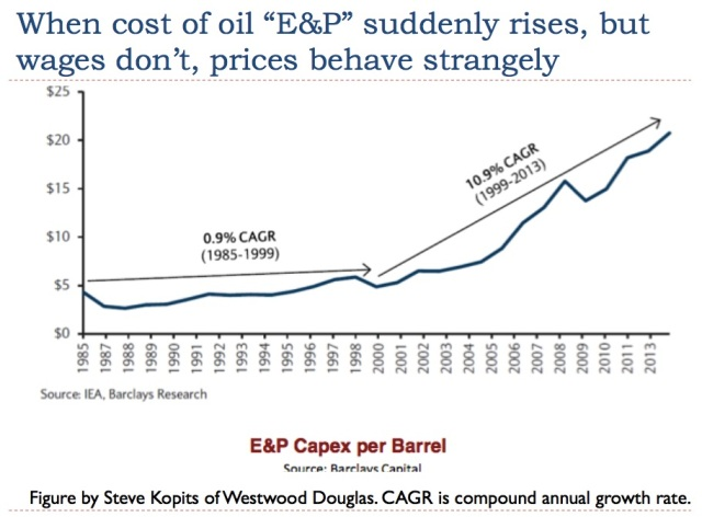 8 when cost of oil extraction rises but wages dont there is a problem