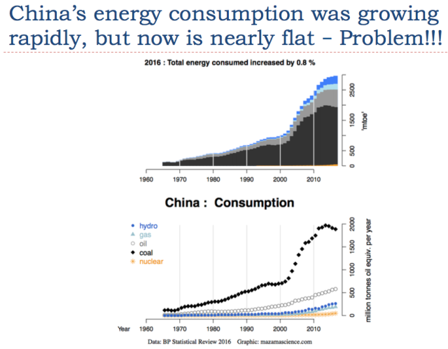 10 china energy consumption now close to flat